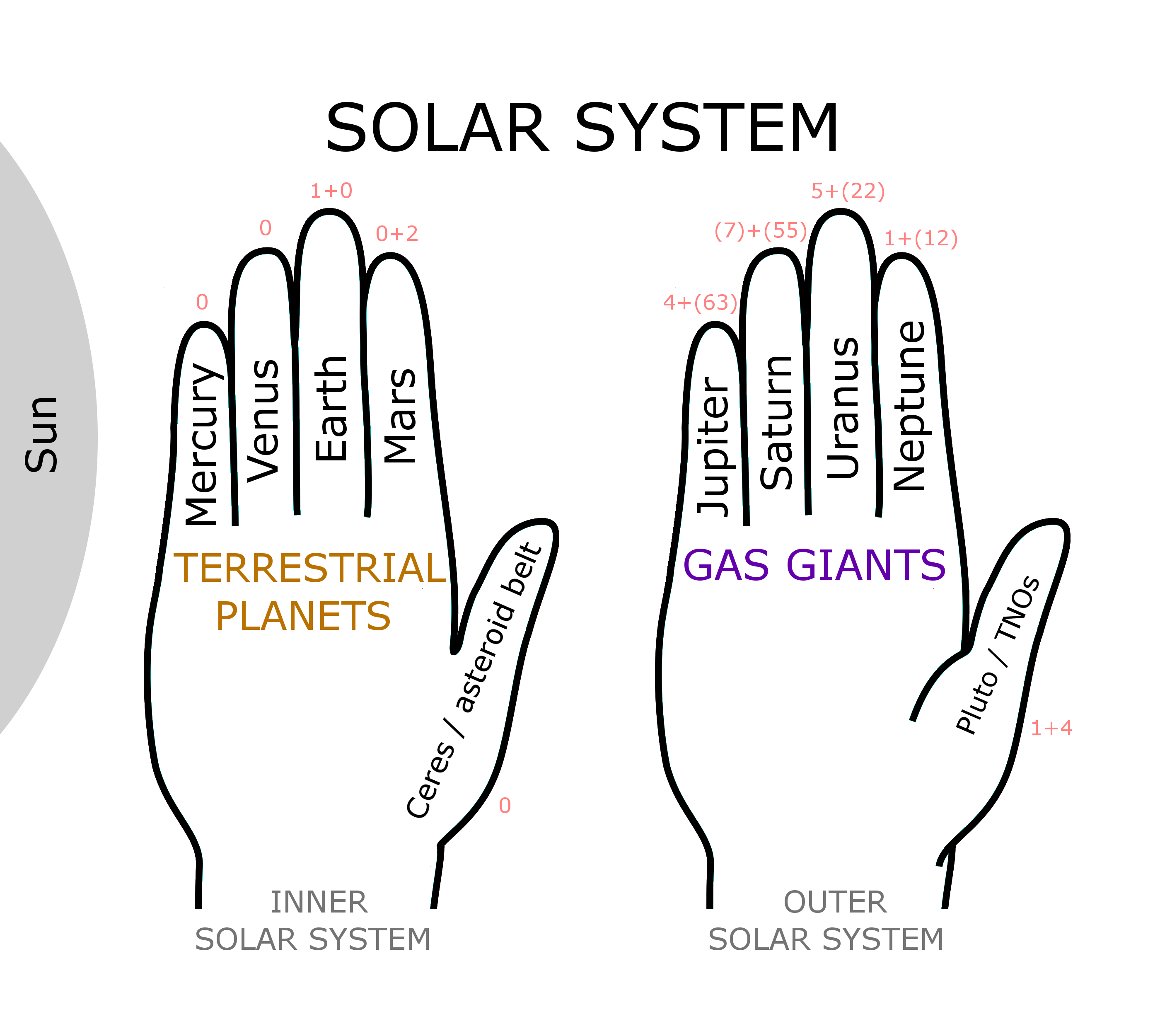 file solar system hand mnemonic png