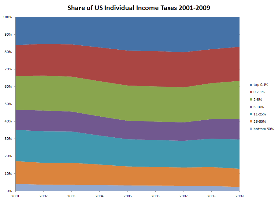 US Federal Individual Income Taxes by Income Level 2001-2009