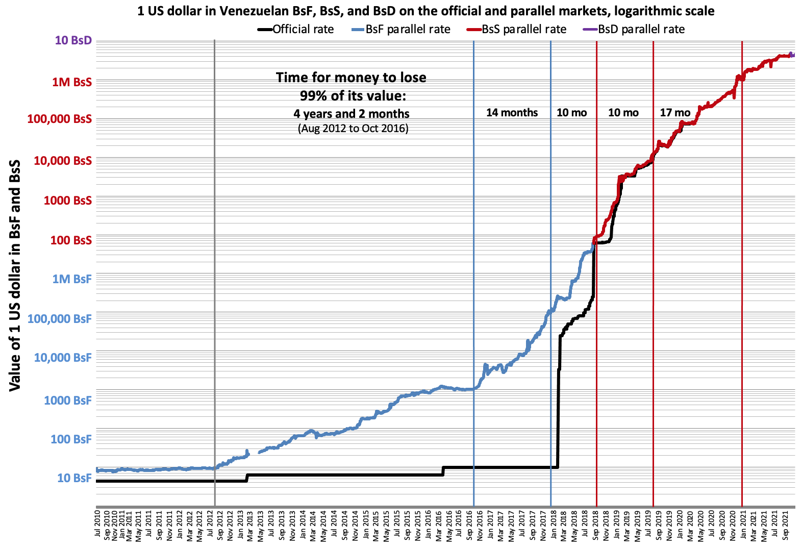 File Venezuela Inflation On The Black Market Dolartoday A Logarithmic Scale Png