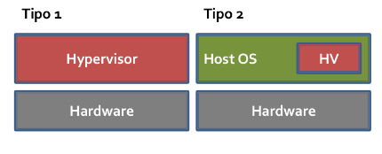 Virtualization - Type 1 or Type2 - IT.png