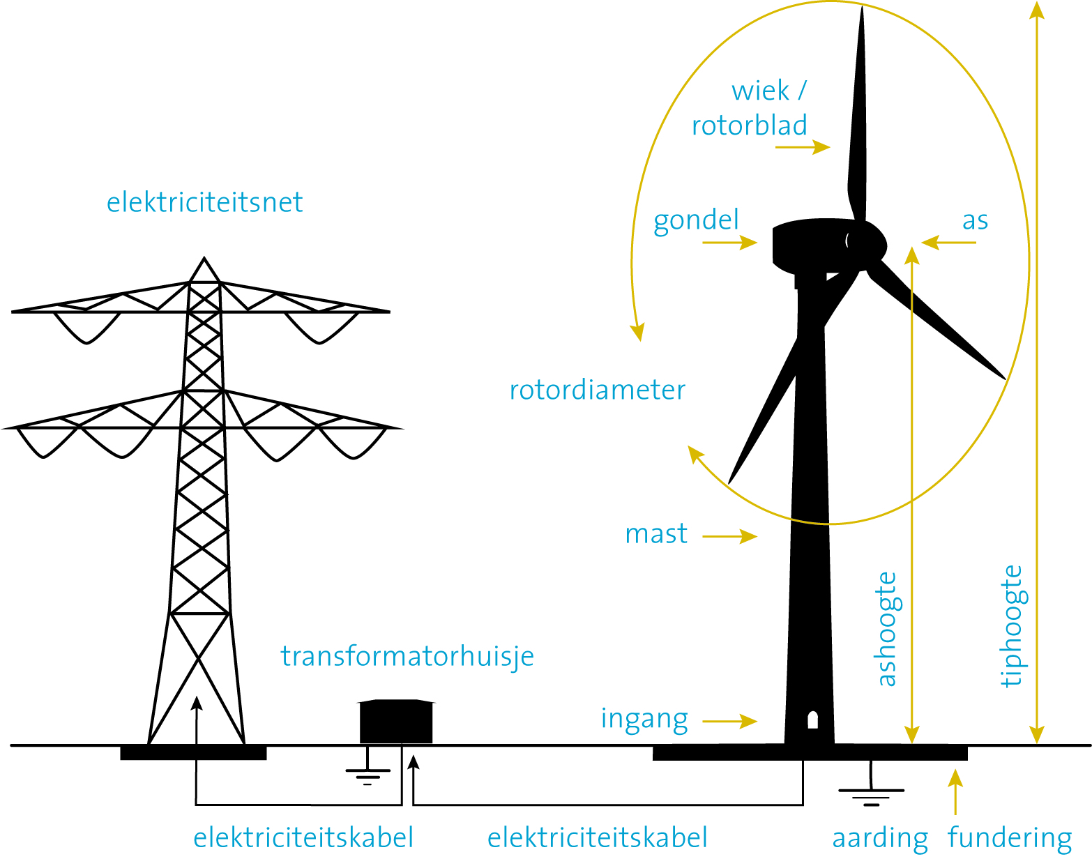 File:Windturbine onderdelen.jpg - Wikimedia Commons
