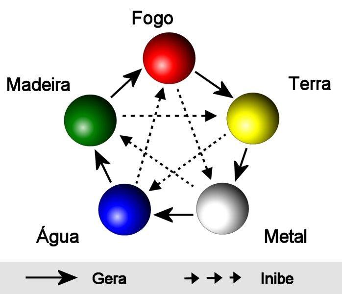 5 elementos L