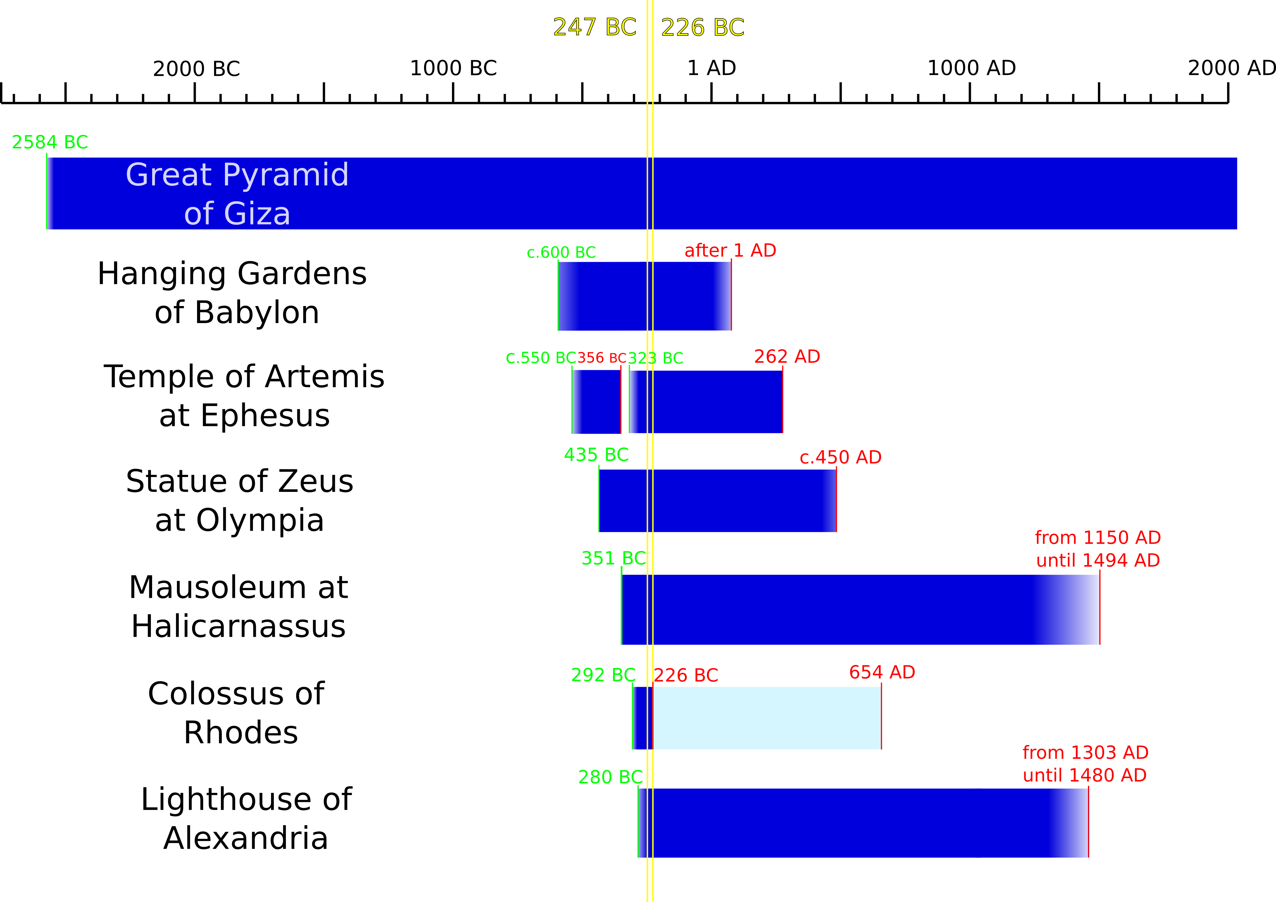 File A timeline of the Seven Wonders of the ancient world.png ... 1368494f5fd