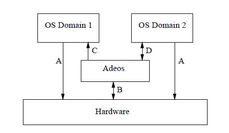 File:AdeosArchitecture png - Wikipedia