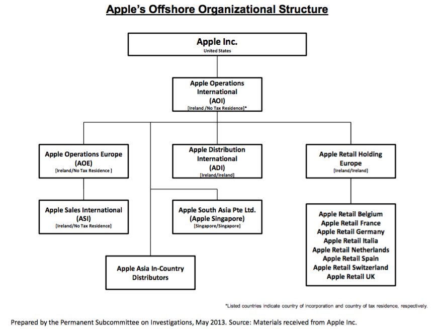 what organizational structure does apple use