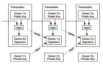 Bitcoin Transaction Visual.png
