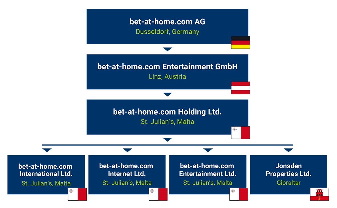 Bet-at-home company structure