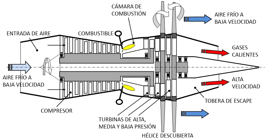 Propfan on fan motor diagram
