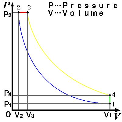 Diesel cycle p&v.png