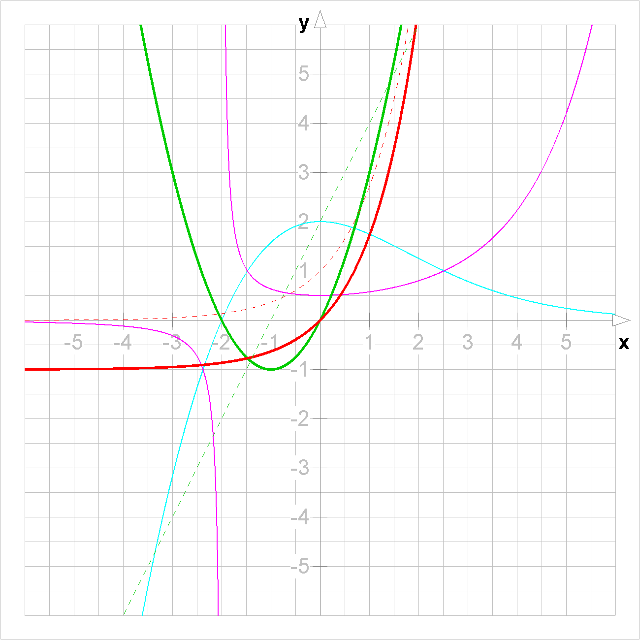 Fct erfc besides Fonction Carre together with Like Exam together with ViewGONode in addition Hermite. on function graph
