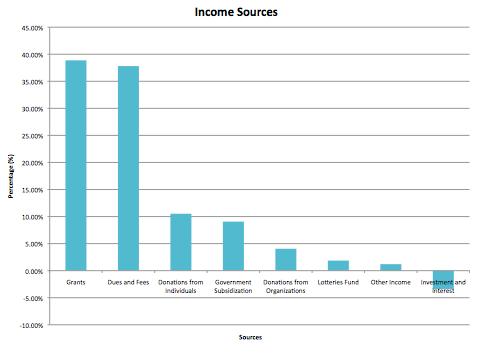 Food Bank Income Limit South Carolina