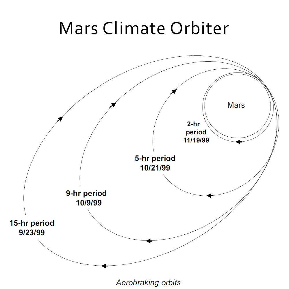 mars probe failures - photo #23