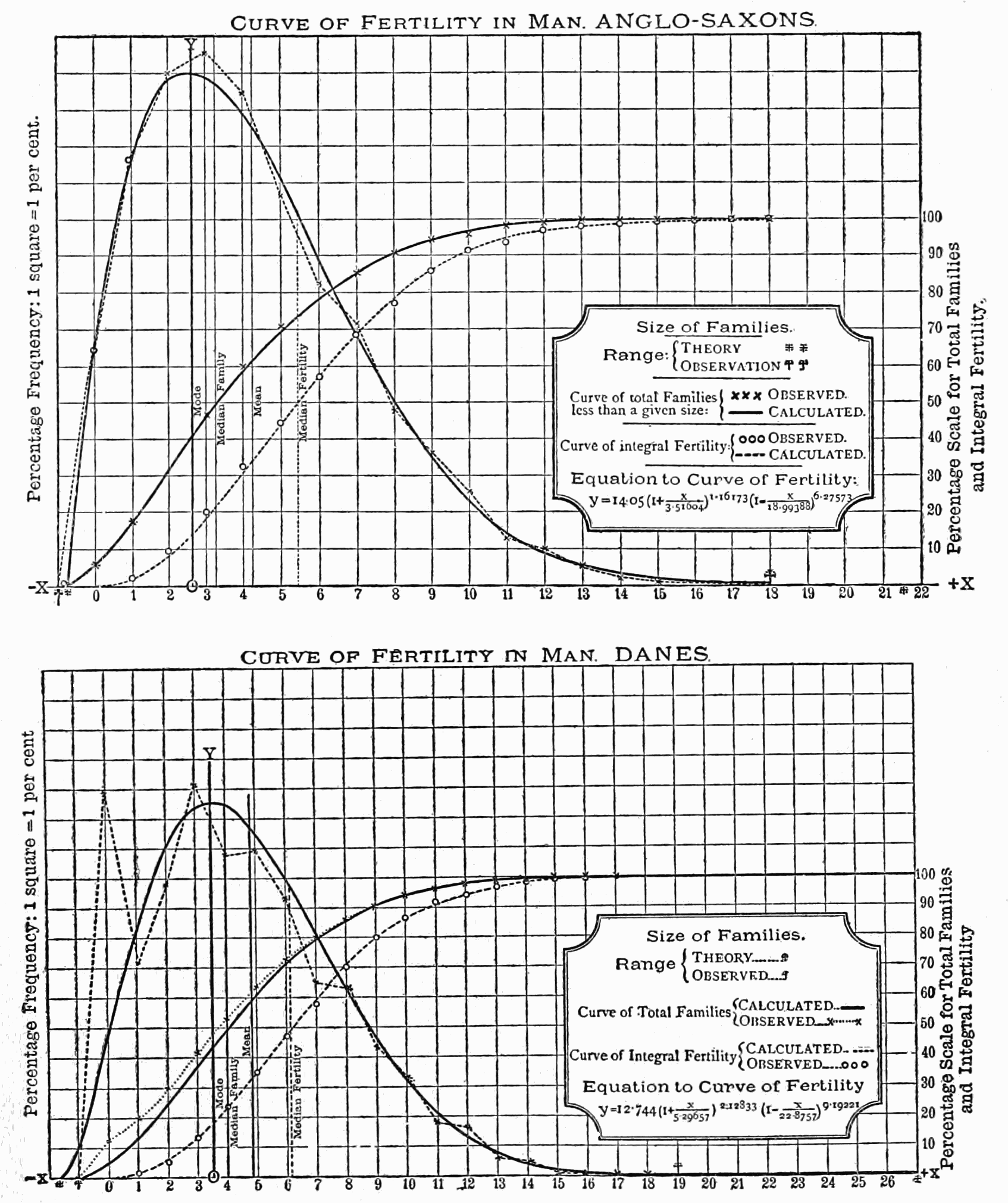 PSM V62 D574 Statistical curves charting the fertility rate of anglo saxons and danes.png