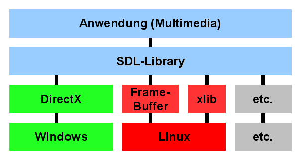 File:SDL Layers png - Wikimedia Commons