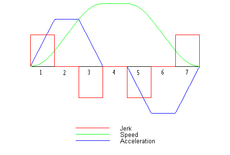 Schematic diagram of Jerk, Acceleration, and Speed.png