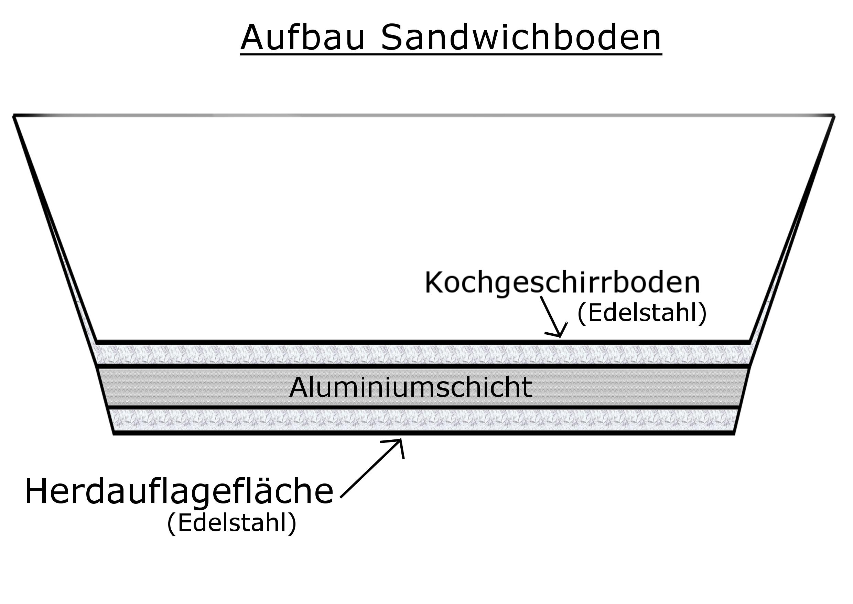 Datei:Schematische Darstellung Sandwichboden.png – Wikipedia