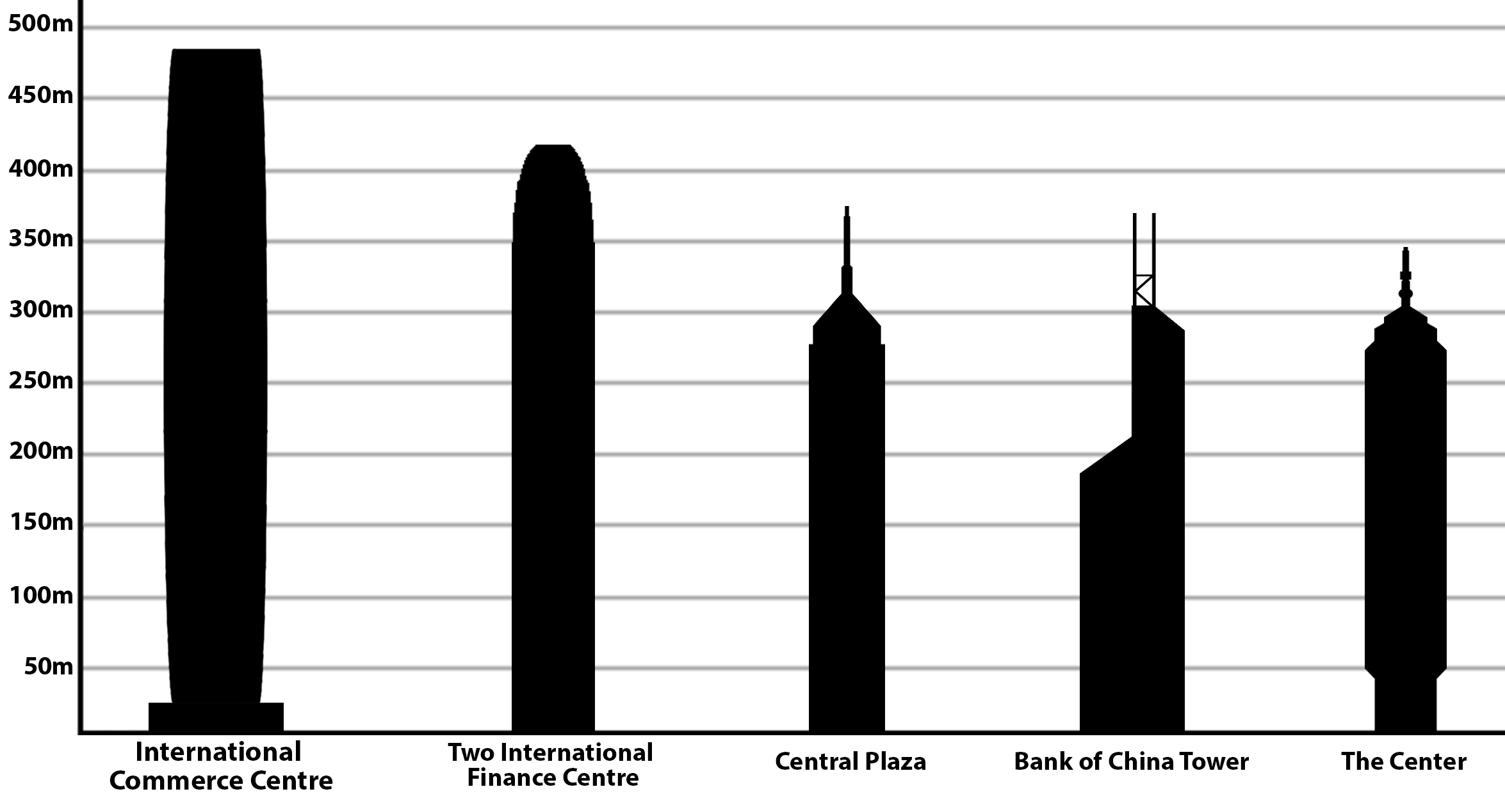Top Tallest Buildings In The United States