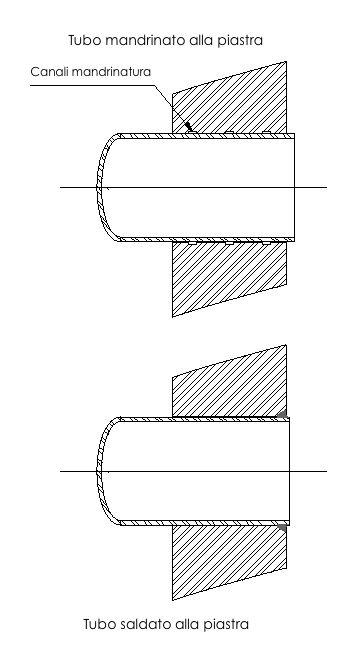 File tipi di accoppiamento tubo piastra jpg wikimedia for Tipi di tubi