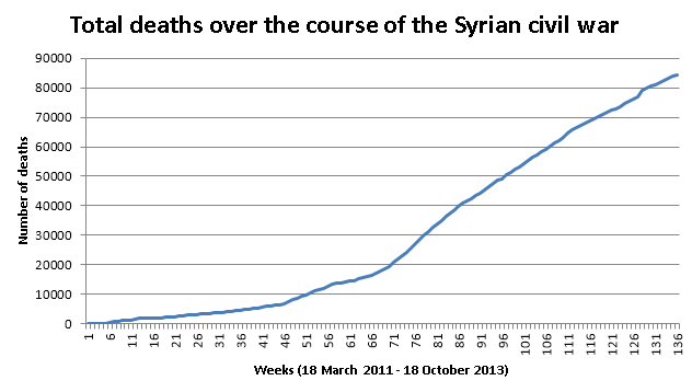 Total_deaths_during_the_syrian_civil_war_%28October_2013%29.png