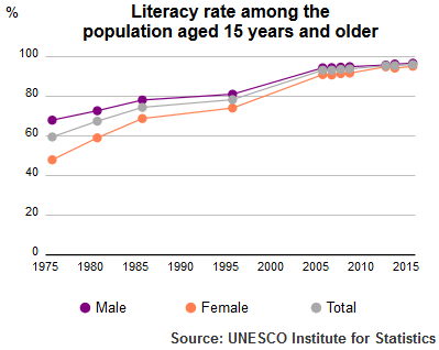 Literacy rate UIS Literacy Rate Kuwait population plus15 1975 2015.png