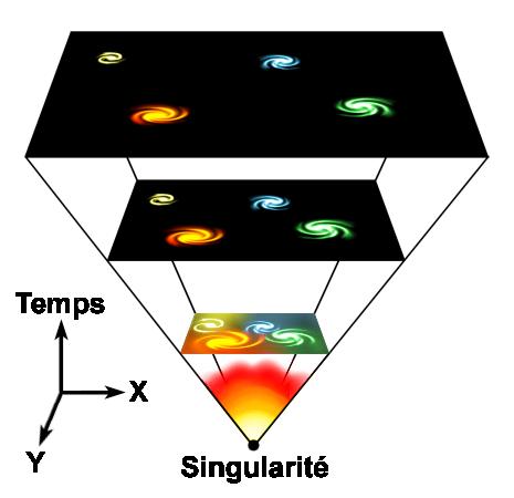 Universe_expansion_%28fr%29.PNG