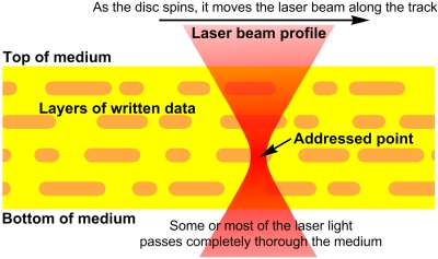 cross-section of a 3D optical disc (yellow) along a data track (orange marks).