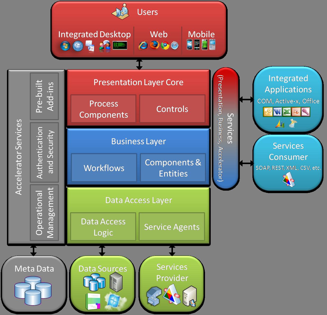 Ios Design Patterns Stackoverflow