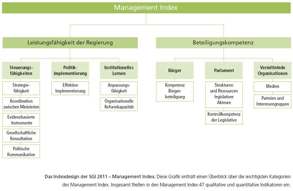 File:Aufbau des Manage...
