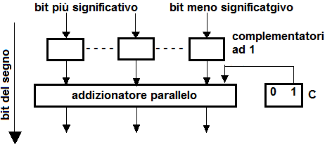 Complementatore a 2 in parallelo.png