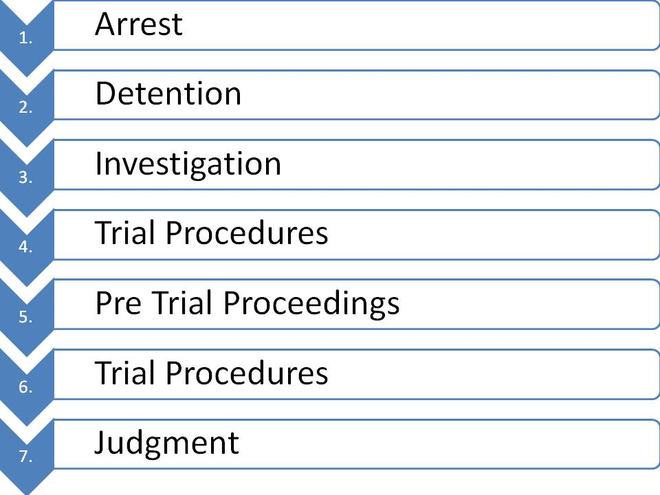 stages of criminal and civil proceedings International criminal court ninth circuit court of what are the seven stages of civil court back to homepage subscribe to rss feed what are the seven stages of civil court share civil court stages can be generally broken down into seven steps in the beginning stage of civil court.