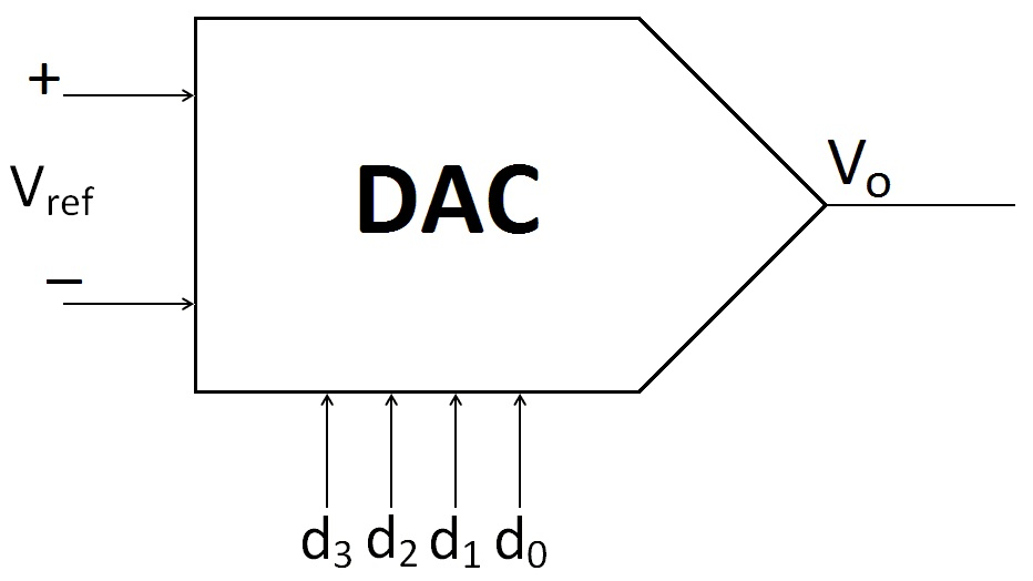 File DAC Symbol on electrical schematic