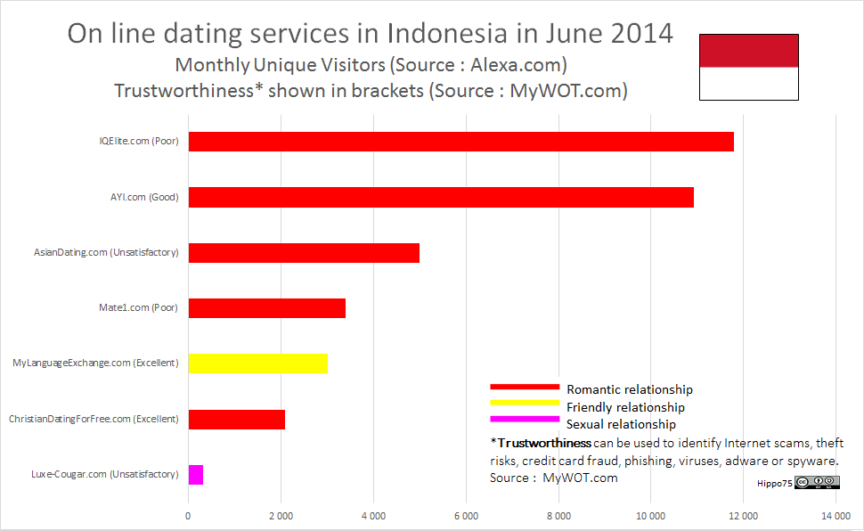 On line dating services in Indonesia in June 2014Monthly Unique Visitors (Source : Alexa.com)Trustworthiness* shown in brackets (Source : MyWOT.com)