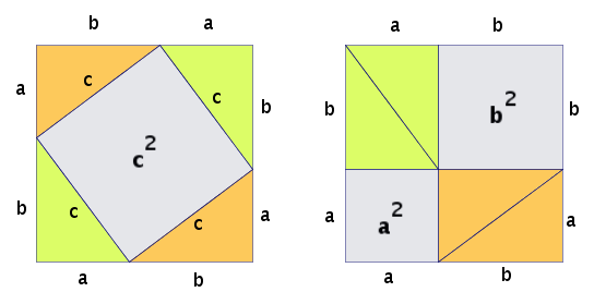 Diagram of Pythagoras Theorem.png