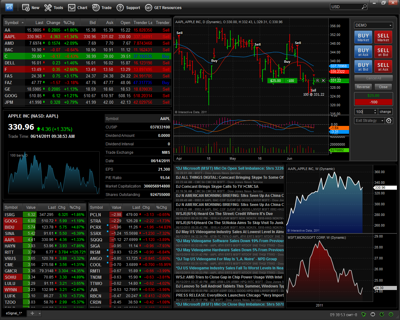Forex charting software esignal sk global investments
