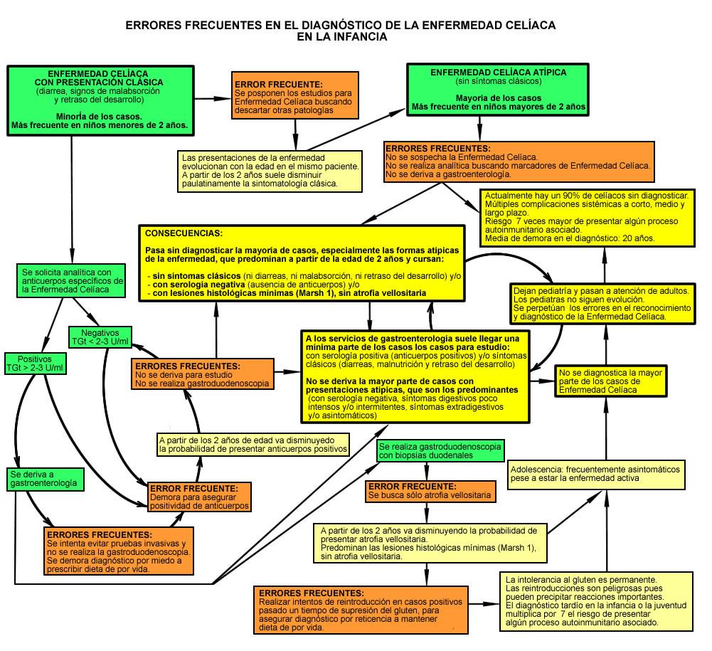 File:Enfermedad Celíaca - Diagrama errores diagnósticos