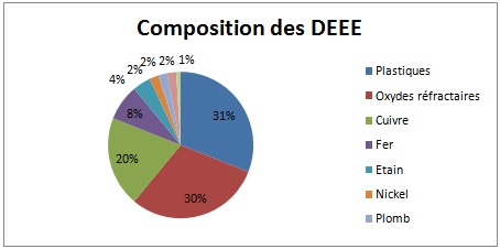 Graphique reprenant les différentes composantes des DEEE