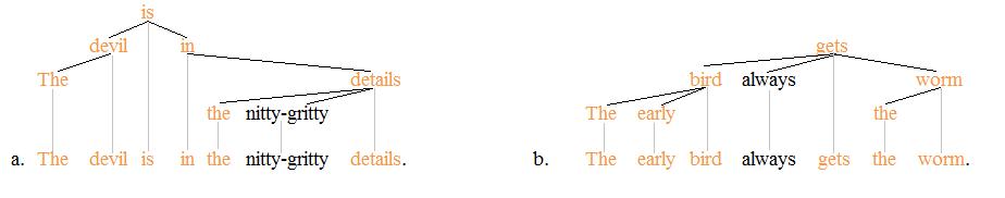 idiom  idiom trees 2