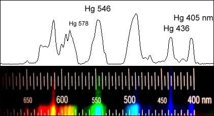 Leuchtstofflampe – Wikipedia