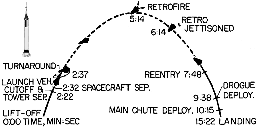 File:Mr3-flight-timeline-simple png - Wikimedia Commons
