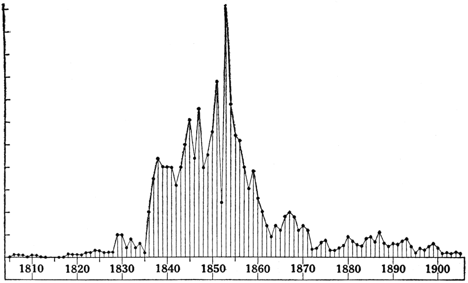 PSM V85 D090 Production of whale bone by american fleet from 1805 to 1905.png