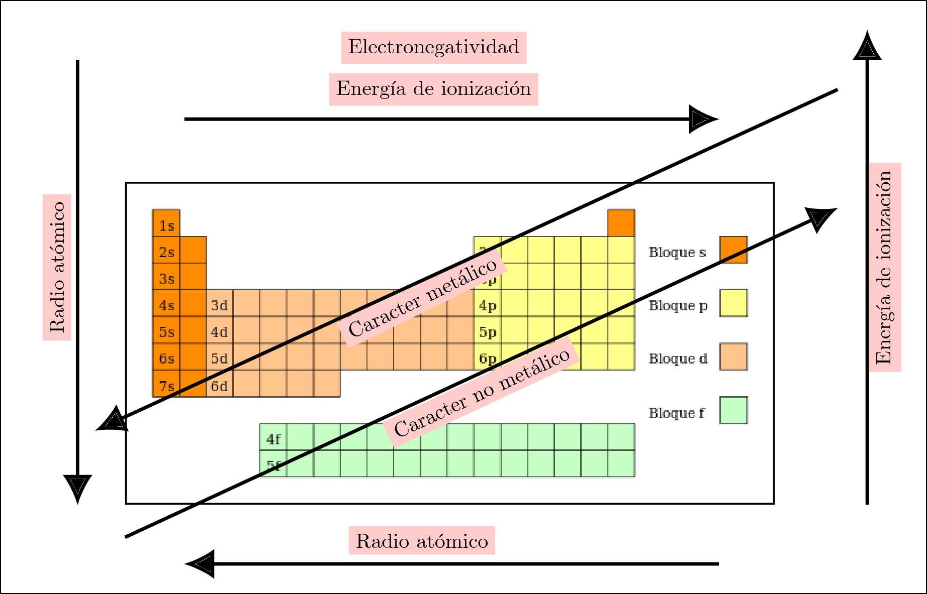fileperiodicidad en la tabla peridicajpg