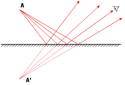 plane mirror   wikipediaa ray diagram for a plane mirror  the incident light rays from the object create an apparent mirror image for the observer
