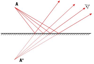 Scienceportfolio2p105 term 2 for Miroir concave