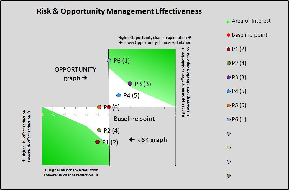 FileRisk Management Effectivenessjpg Wikimedia Commons – Orm Worksheet