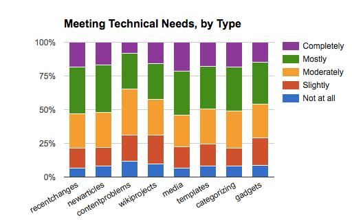Satisfaction Poll - Meeting Technical Needs, by Type.png