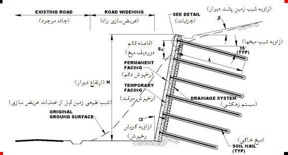 Soil Nailing Wikiwand