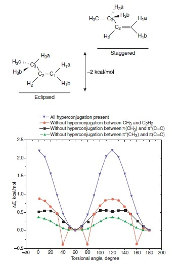 The difference between eclipsed and staggered conformers of propene and natural bond orbital-derived rotational potential energy surface without certain hyperconjugation interactions