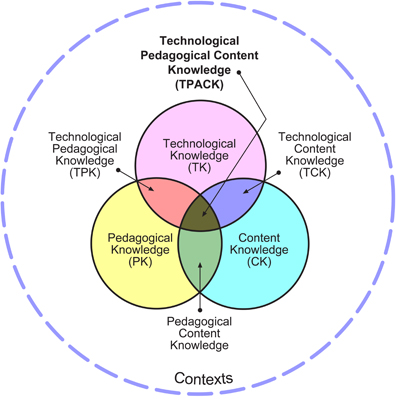 Venn Diagram 5: Tpack.jpg - Wikimedia Commons,Chart