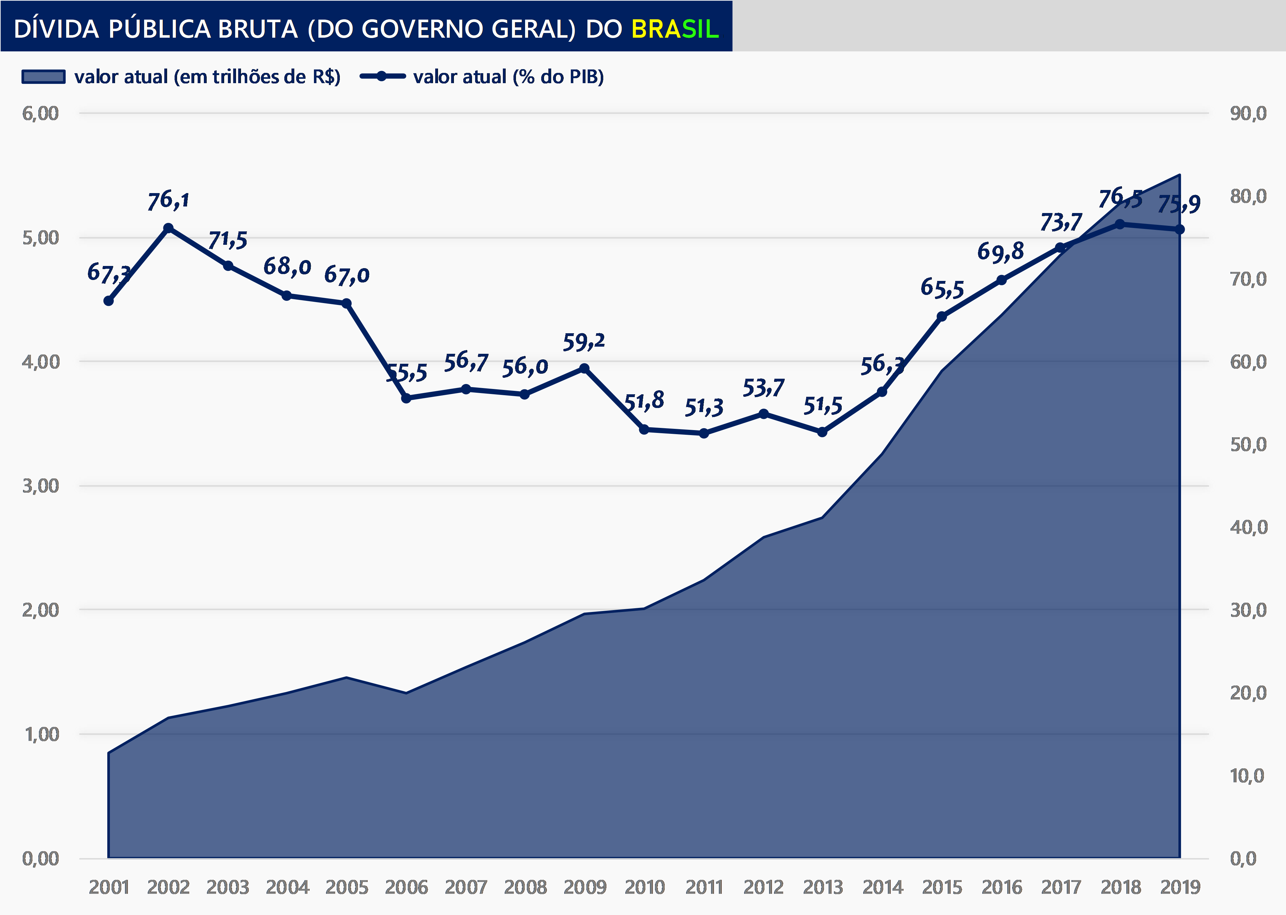 File:2019, Brazil's general gross debt.png - Wikimedia Commons