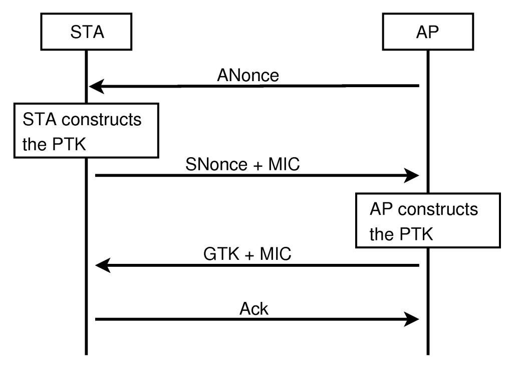 Fichier:4-way-handshake WPA2 png — Wikipédia